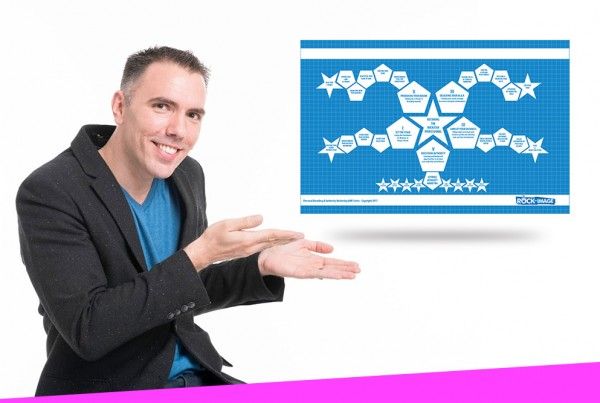 Ultimate Blueprint for Marketing & Sales Success